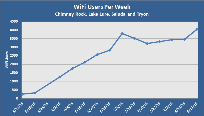 WiFi Users May11-Aug17 2015
